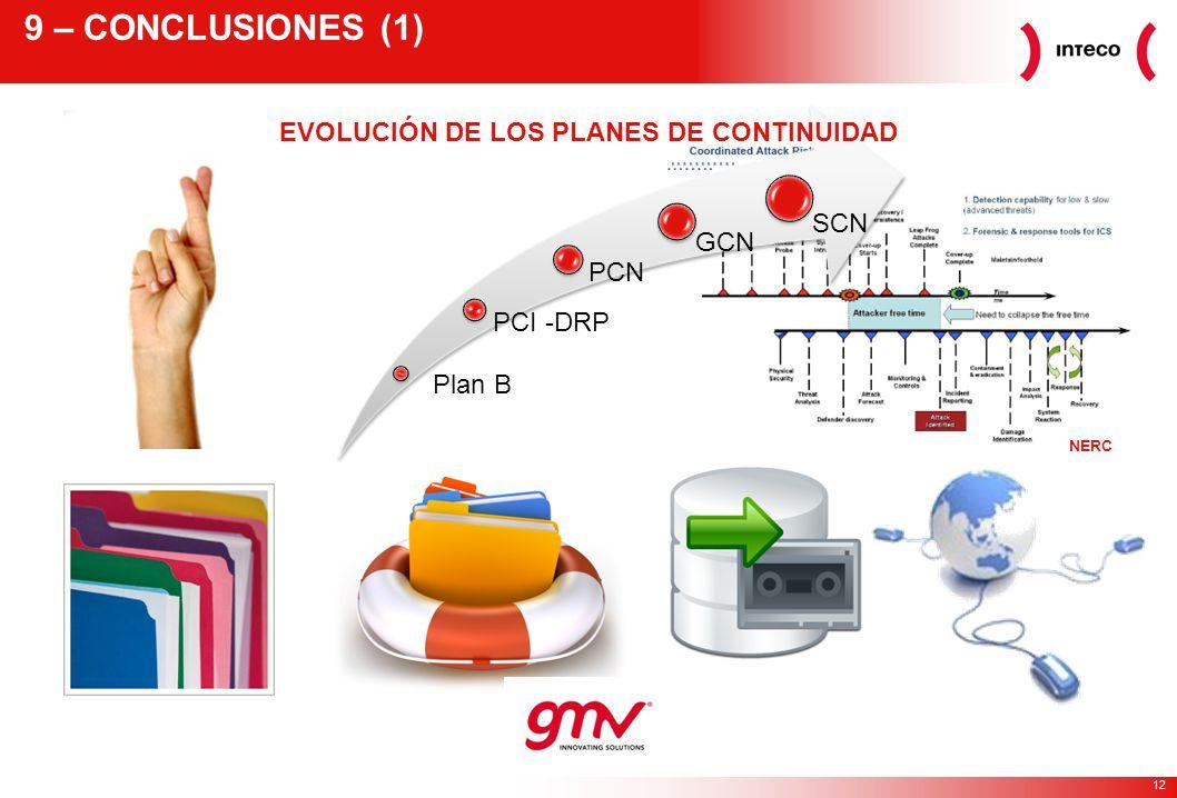 EVOLUCIÓN DE LOS PLANES DE CONTINUIDAD