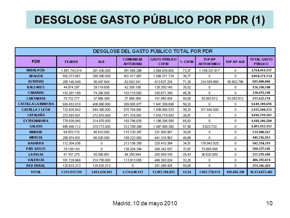 DESGLOSE GASTO PÚBLICO POR PDR (1)