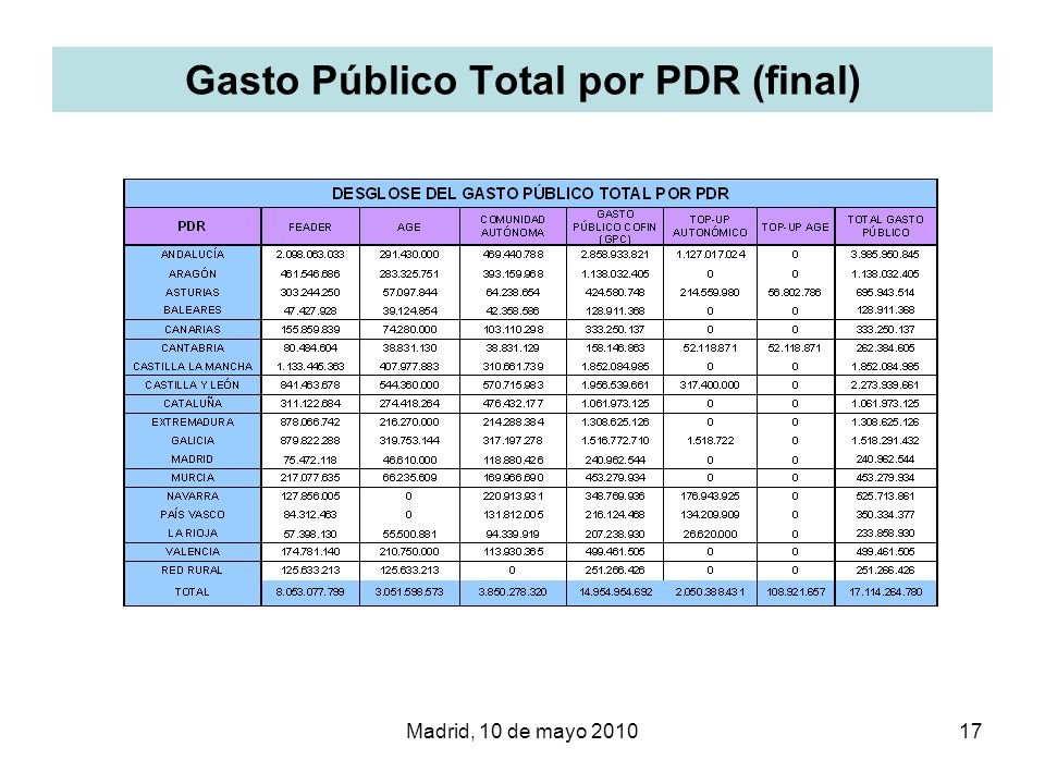 Gasto Público Total por PDR (final)