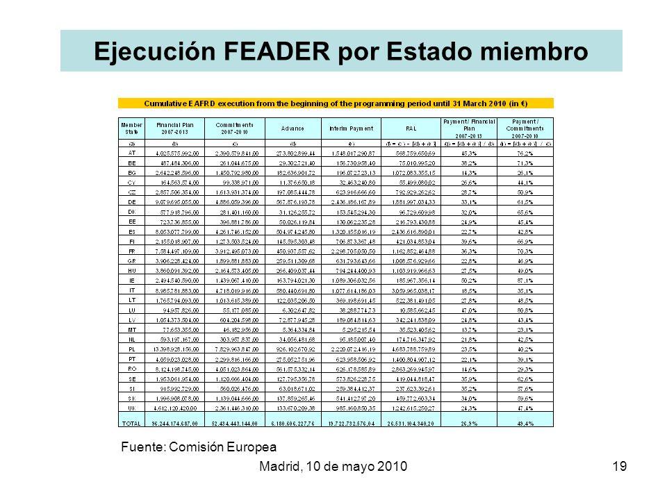 Ejecución FEADER por Estado miembro