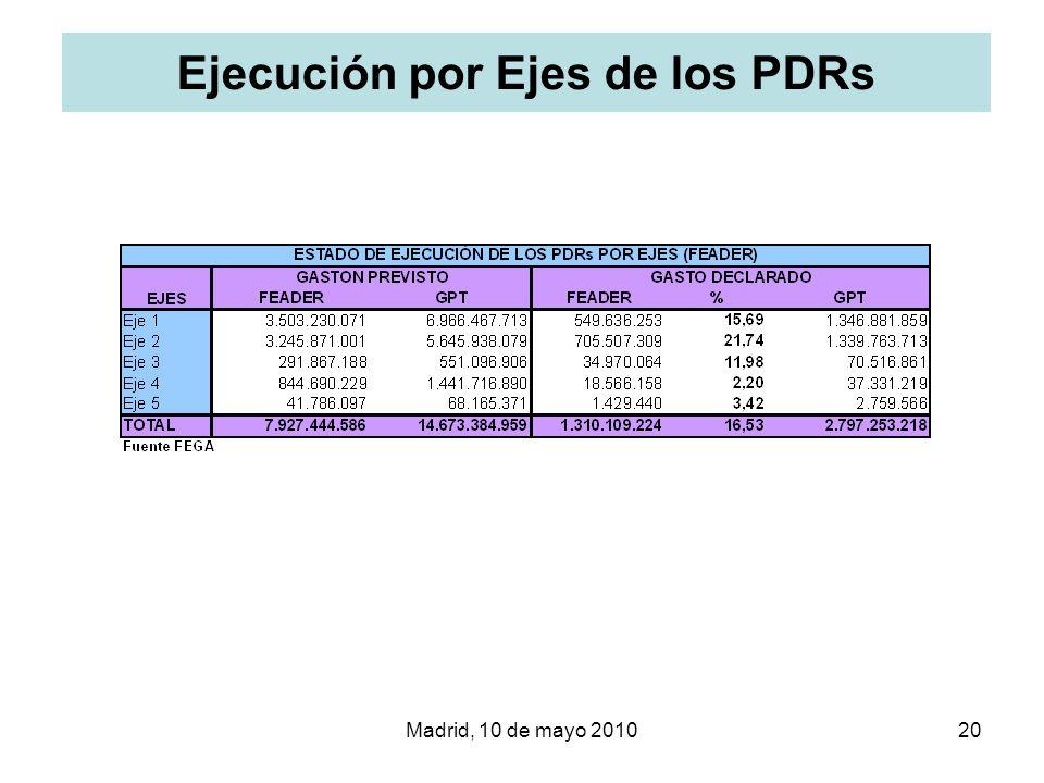 Ejecución por Ejes de los PDRs