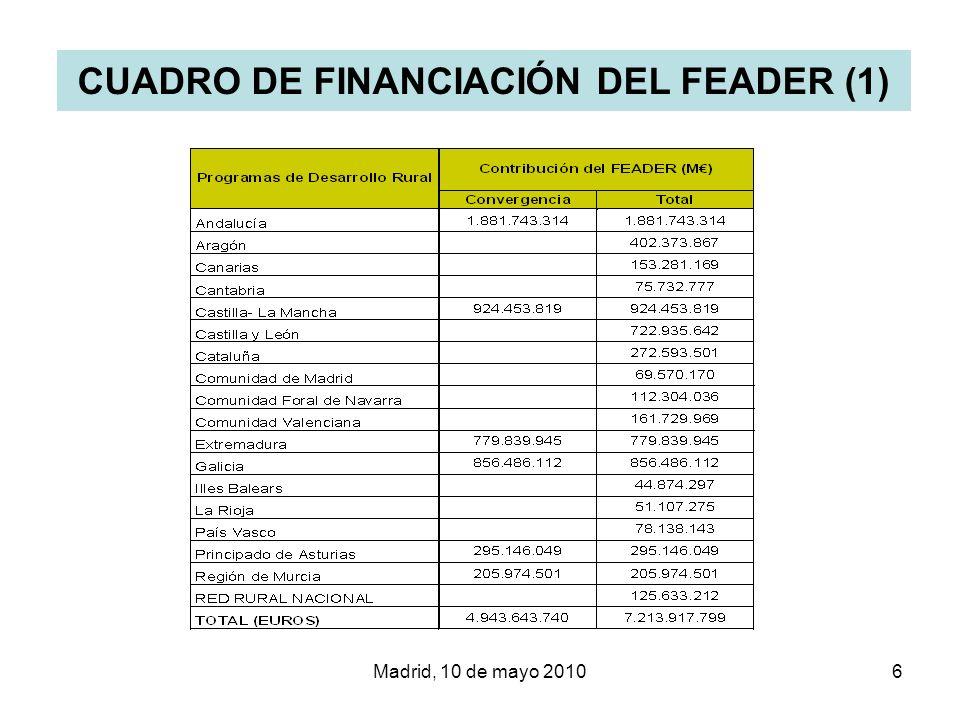 CUADRO DE FINANCIACIÓN DEL FEADER (1)