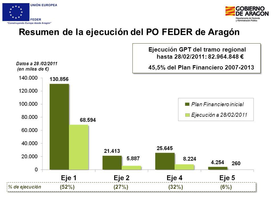 Resumen de la ejecución del PO FEDER de Aragón