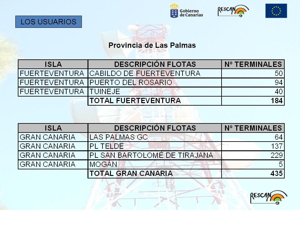 Provincia de Las Palmas