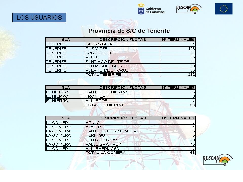 Provincia de S/C de Tenerife