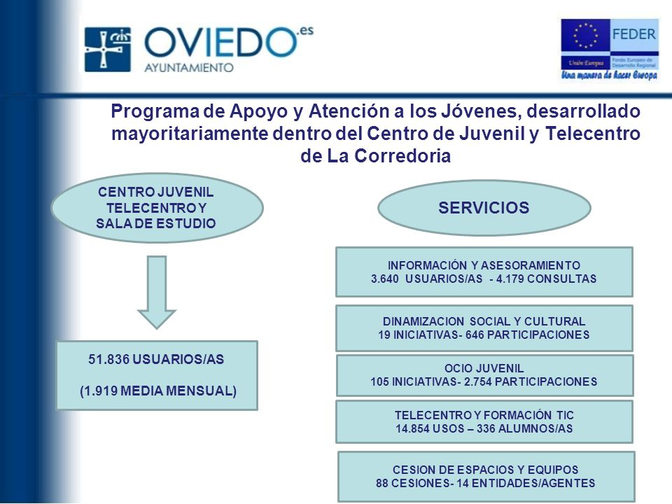 Programa de Apoyo y Atención a los Jóvenes, desarrollado mayoritariamente dentro del Centro de Juvenil y Telecentro de La Corredoria