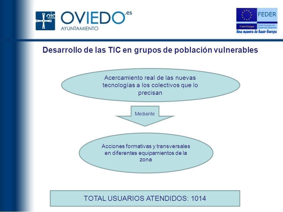 Desarrollo de las TIC en grupos de población vulnerables