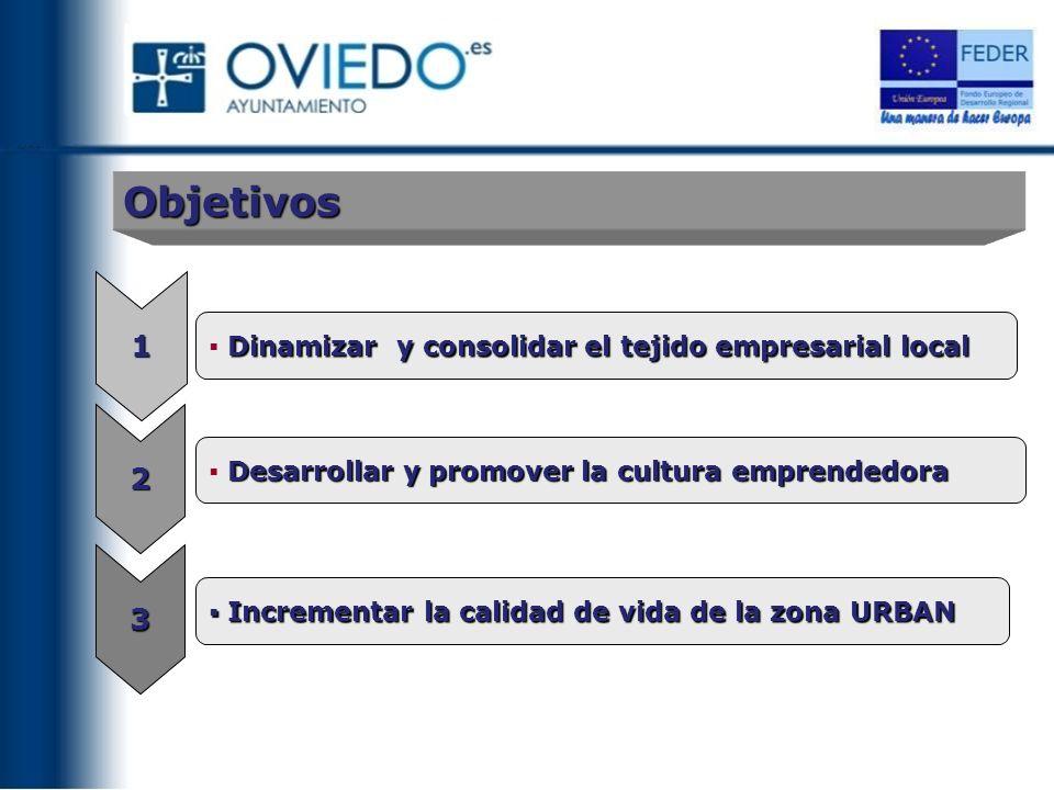 Objetivos 1 2 3 Dinamizar y consolidar el tejido empresarial local