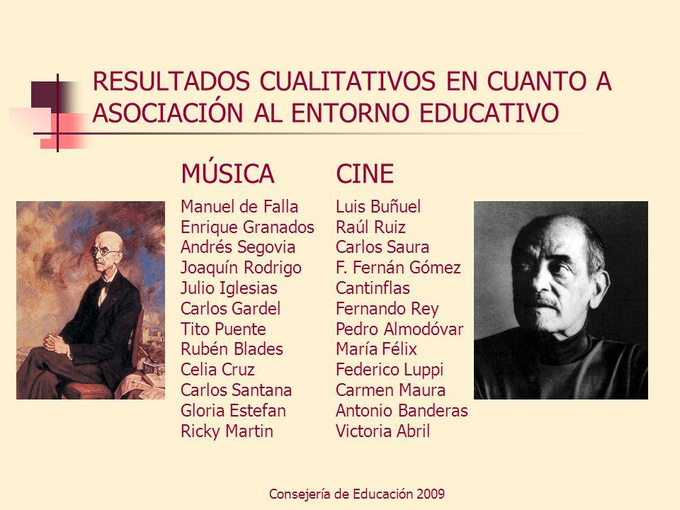 RESULTADOS CUALITATIVOS EN CUANTO A ASOCIACIÓN AL ENTORNO EDUCATIVO
