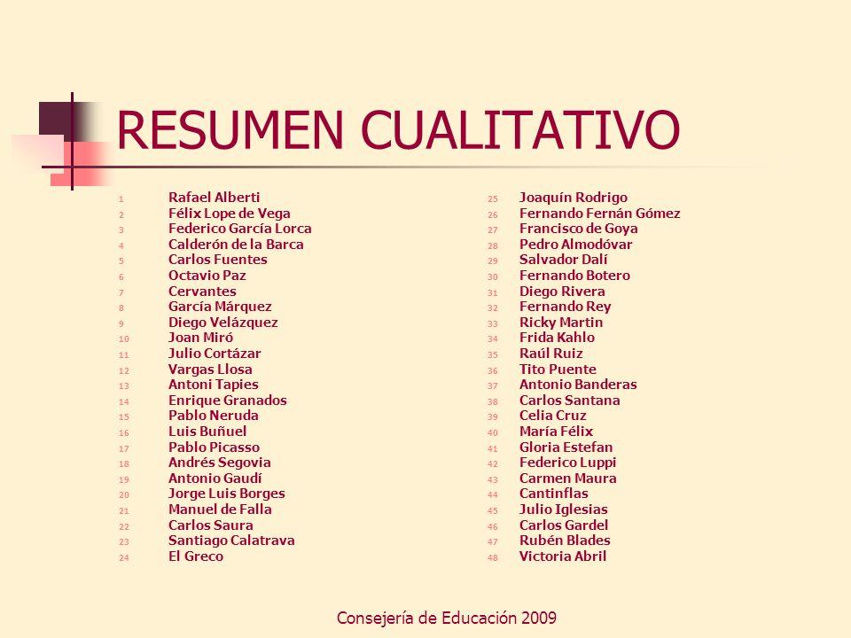 Consejería de Educación 2009