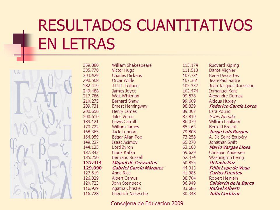 RESULTADOS CUANTITATIVOS EN LETRAS