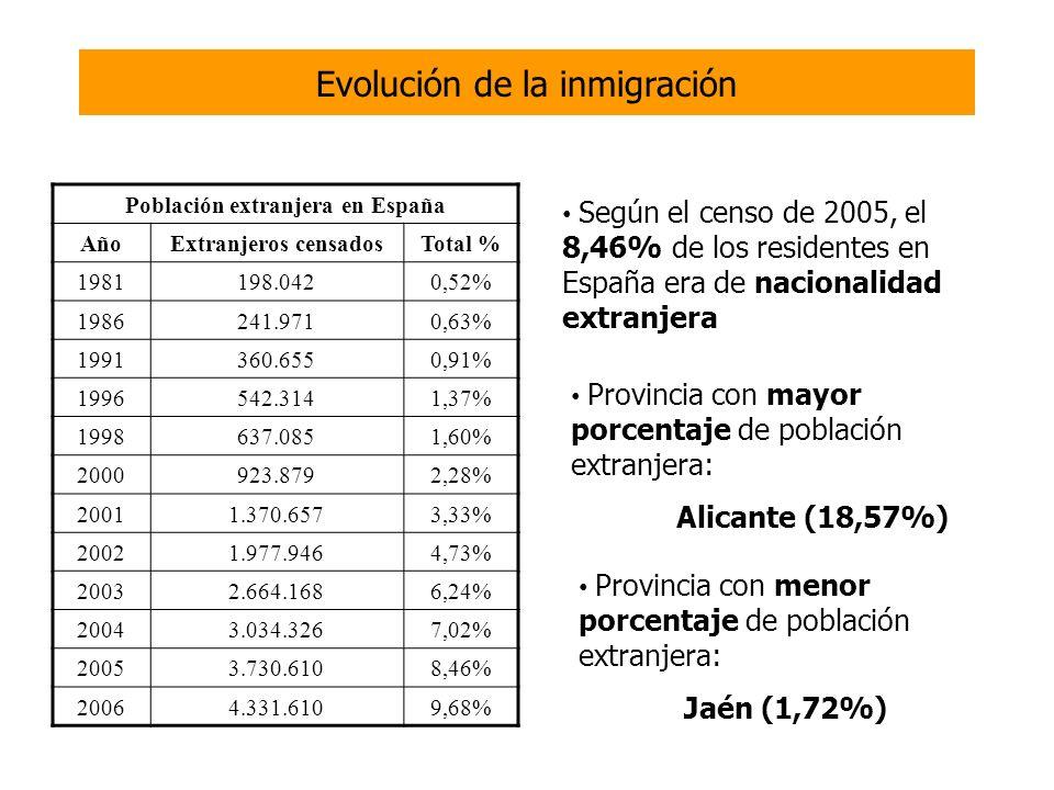 Evolución de la inmigración
