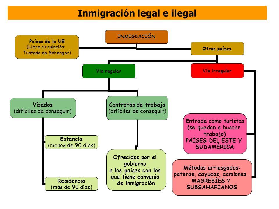 Inmigración legal e ilegal