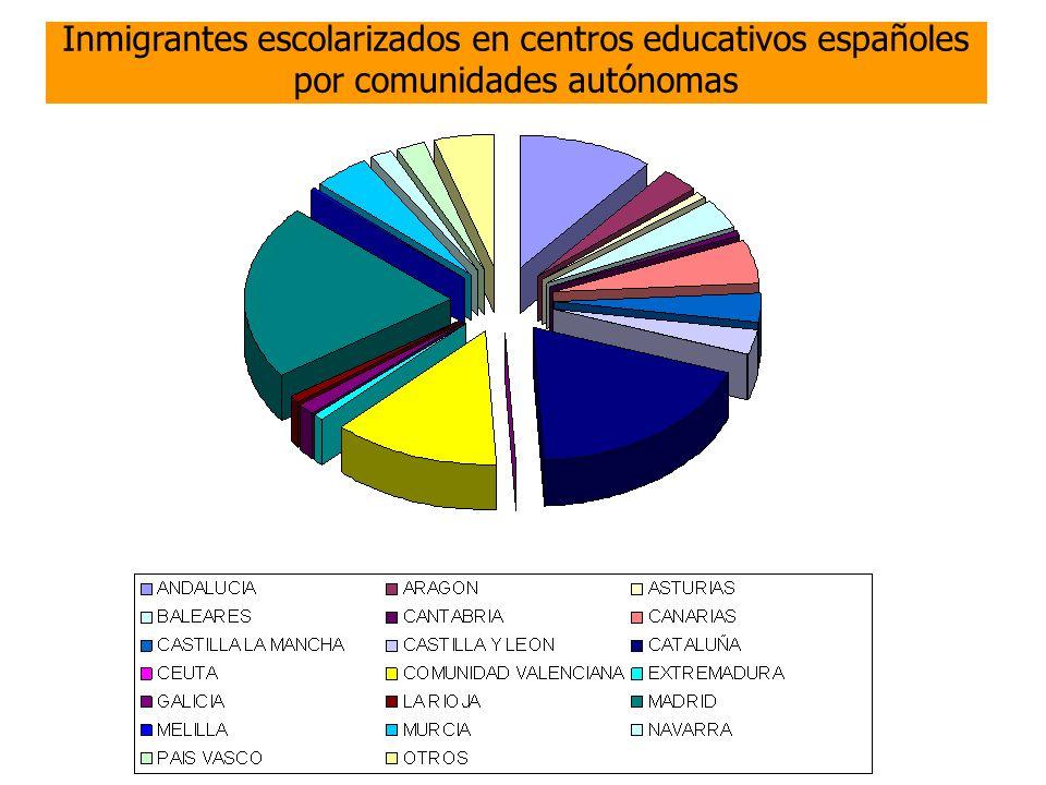 Inmigrantes escolarizados en centros educativos españoles por comunidades autónomas