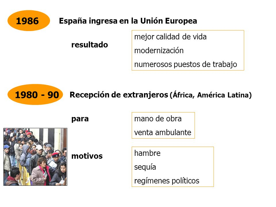 1986 1980 - 90 España ingresa en la Unión Europea