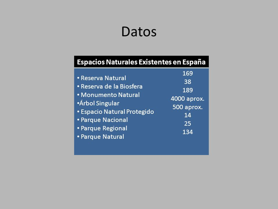 Datos Espacios Naturales Existentes en España Reserva Natural