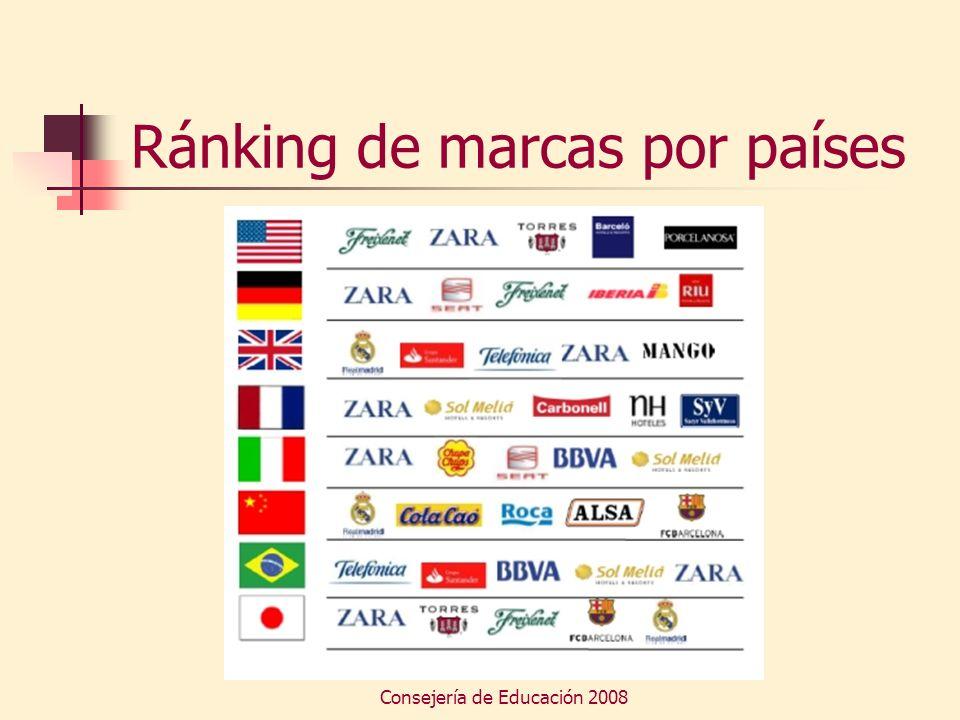 Ránking de marcas por países