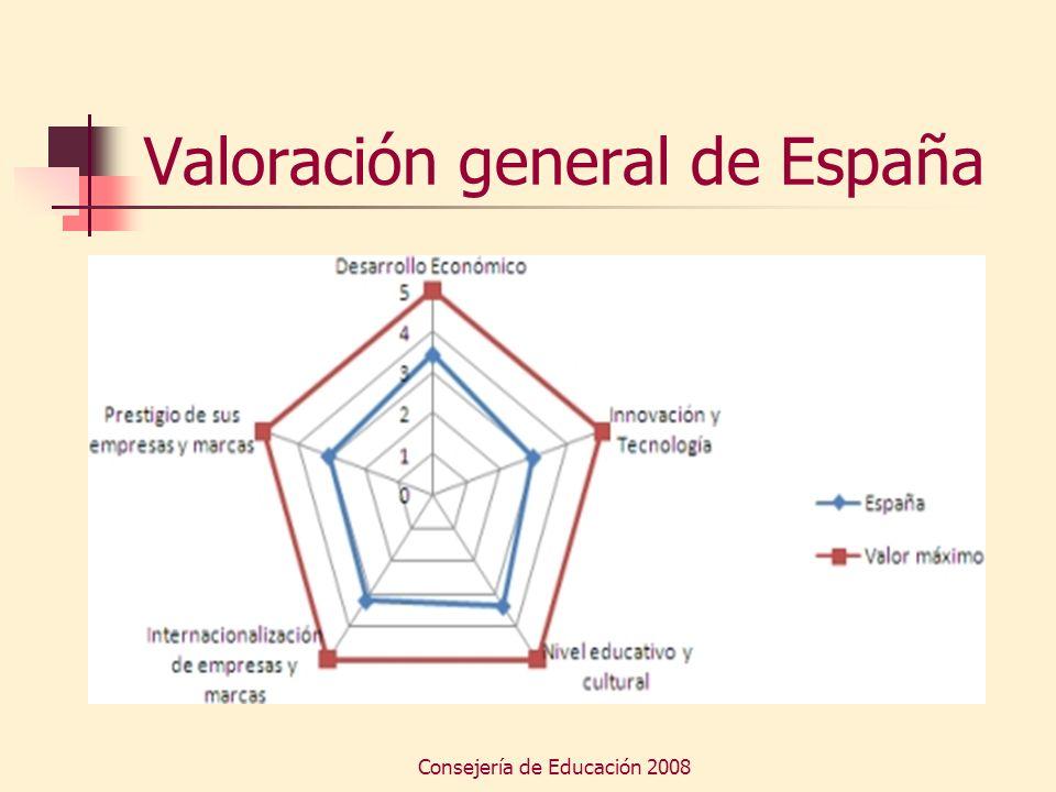 Valoración general de España