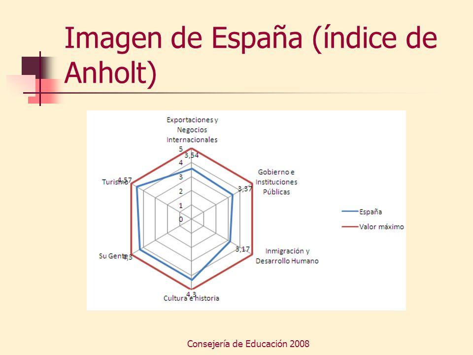 Imagen de España (índice de Anholt)