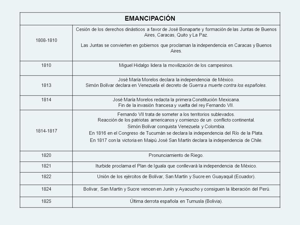 EMANCIPACIÓN 1808-1810.