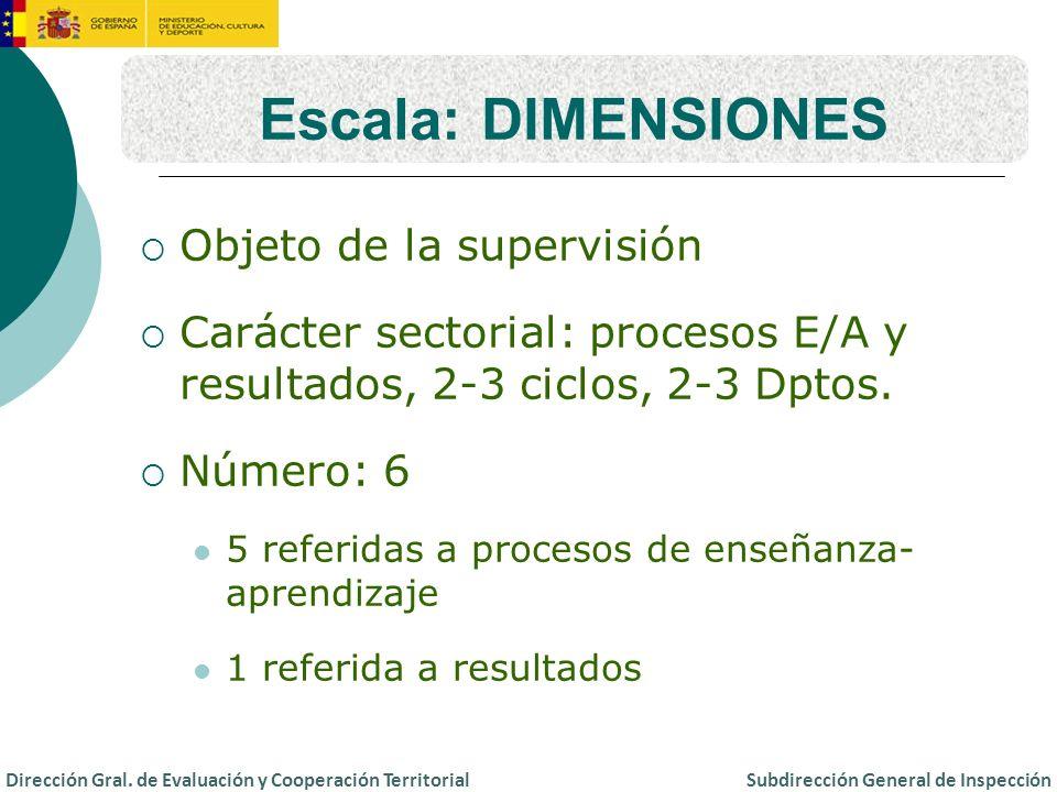 Escala: DIMENSIONES Objeto de la supervisión