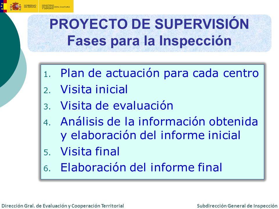 PROYECTO DE SUPERVISIÓN Fases para la Inspección