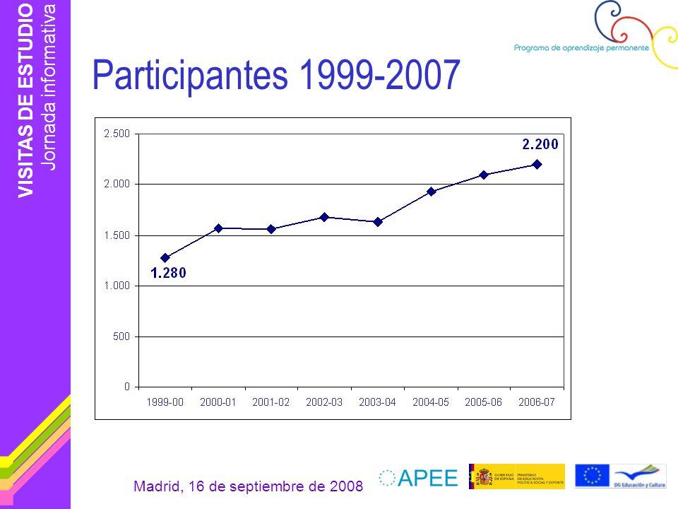 Participantes 1999-2007