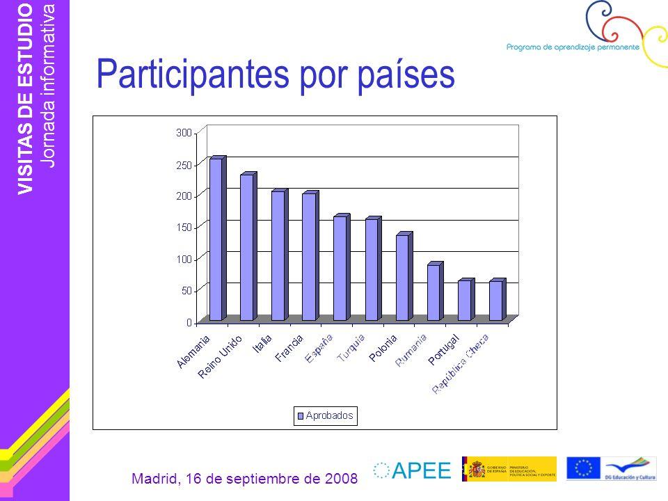 Participantes por países