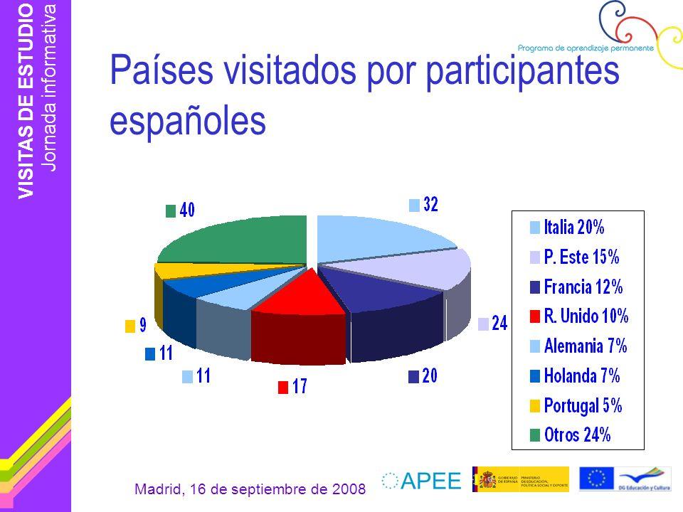 Países visitados por participantes españoles