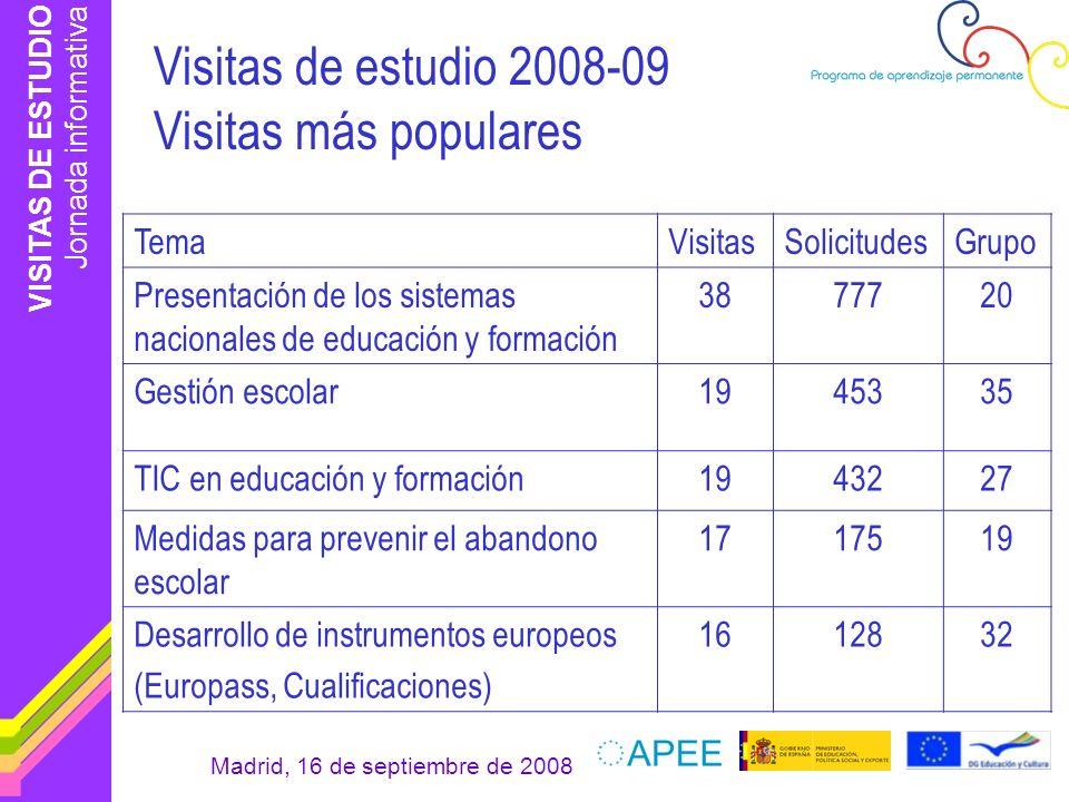 Visitas de estudio 2008-09 Visitas más populares
