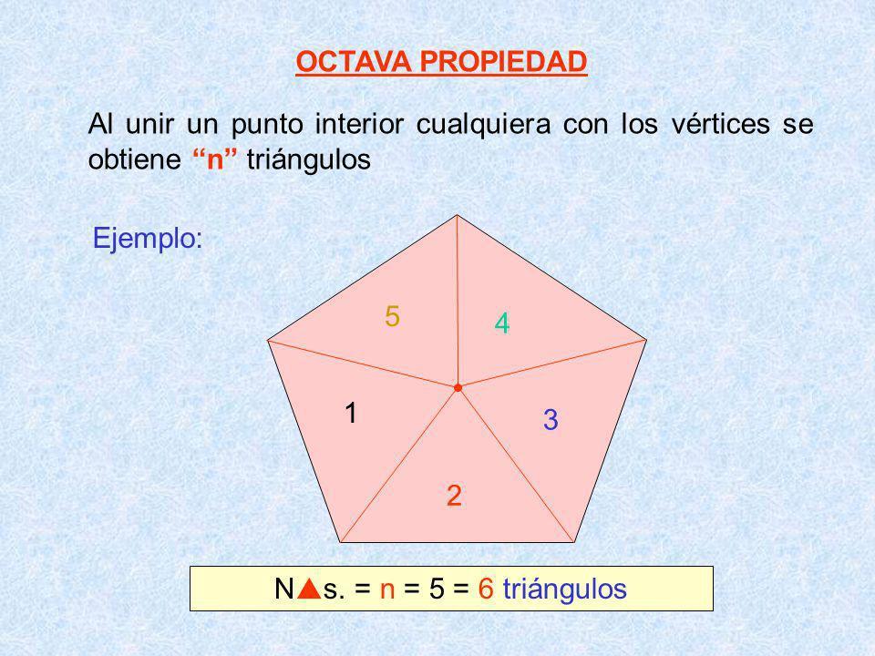 OCTAVA PROPIEDAD Al unir un punto interior cualquiera con los vértices se obtiene n triángulos. Ejemplo: