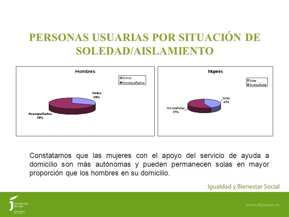 PERSONAS USUARIAS POR SITUACIÓN DE SOLEDAD/AISLAMIENTO