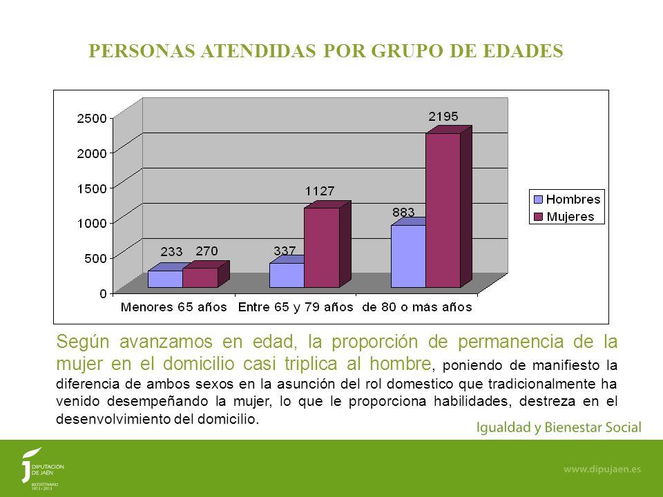 PERSONAS ATENDIDAS POR GRUPO DE EDADES