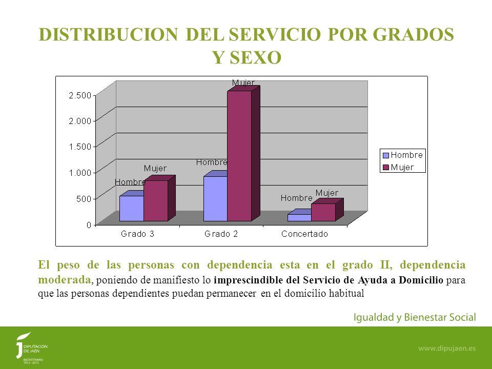 DISTRIBUCION DEL SERVICIO POR GRADOS Y SEXO