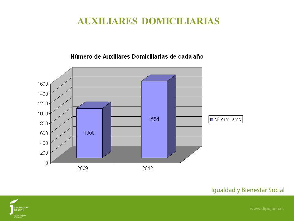 AUXILIARES DOMICILIARIAS