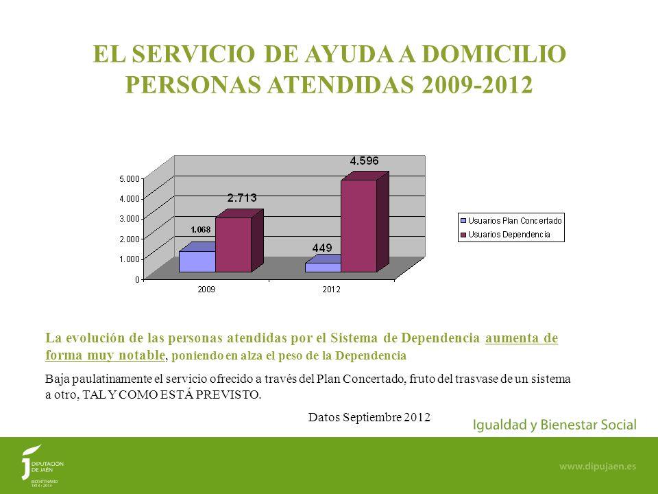 EL SERVICIO DE AYUDA A DOMICILIO PERSONAS ATENDIDAS 2009-2012