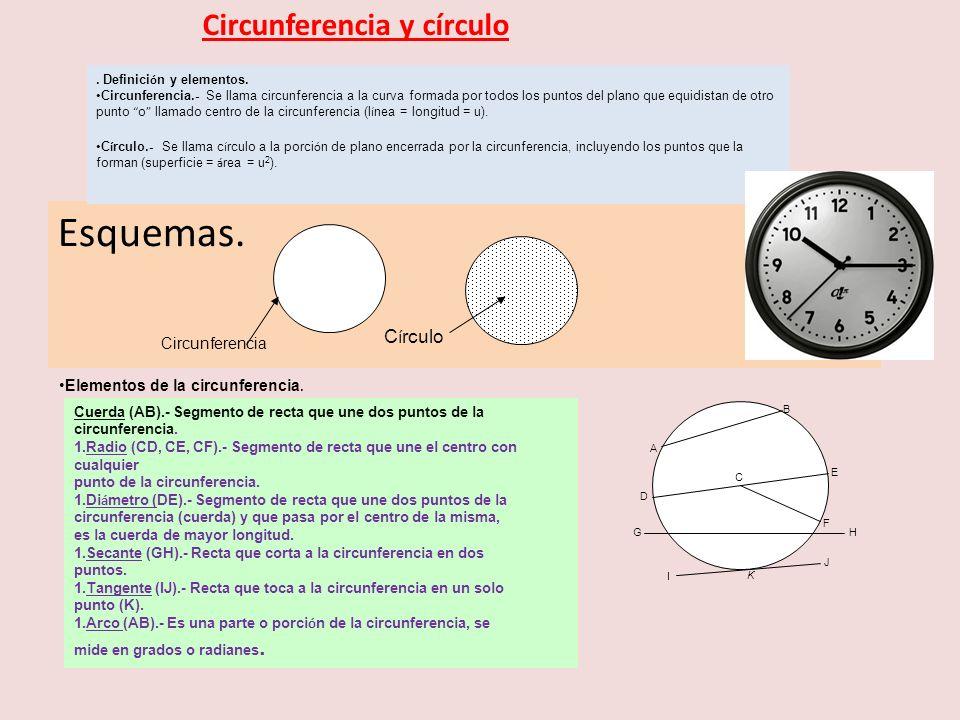 Esquemas. Circunferencia y círculo Círculo