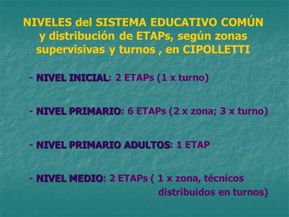 NIVELES del SISTEMA EDUCATIVO COMÚN y distribución de ETAPs, según zonas supervisivas y turnos , en CIPOLLETTI