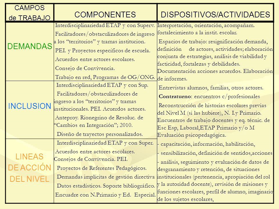 DISPOSITIVOS/ACTIVIDADES