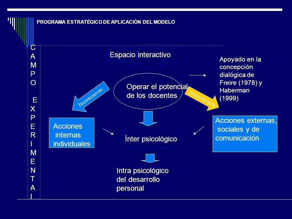 C A Espacio interactivo M P O E X Operar el potencial de los docentes