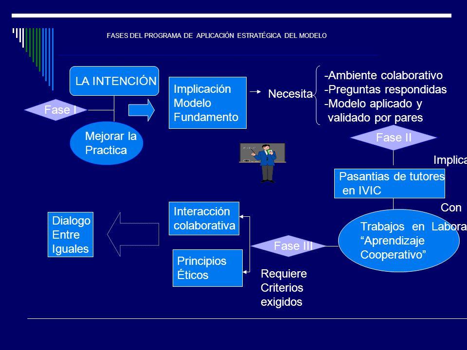 Ambiente colaborativo Preguntas respondidas Modelo aplicado y