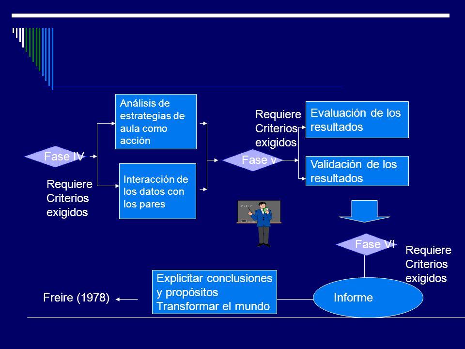 Explicitar conclusiones y propósitos Transformar el mundo Informe