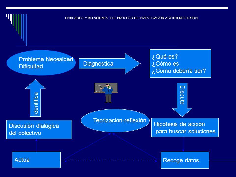Teorización-reflexión Hipótesis de acción para buscar soluciones