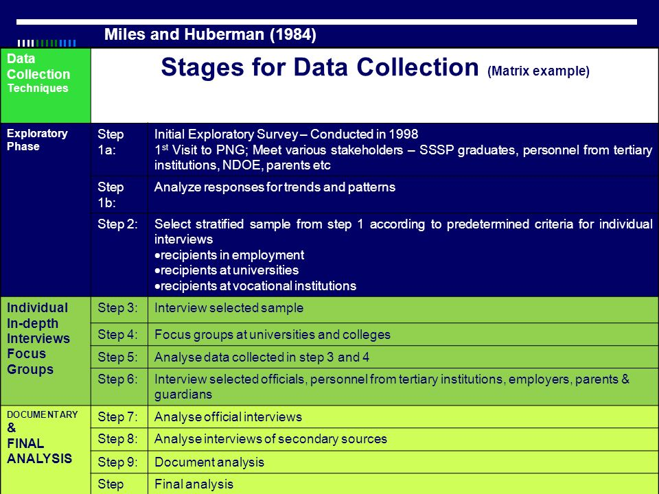 Stages for Data Collection (Matrix example)