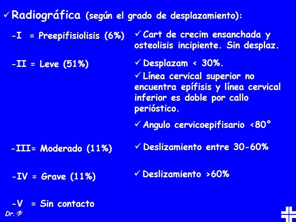 Radiográfica (según el grado de desplazamiento):