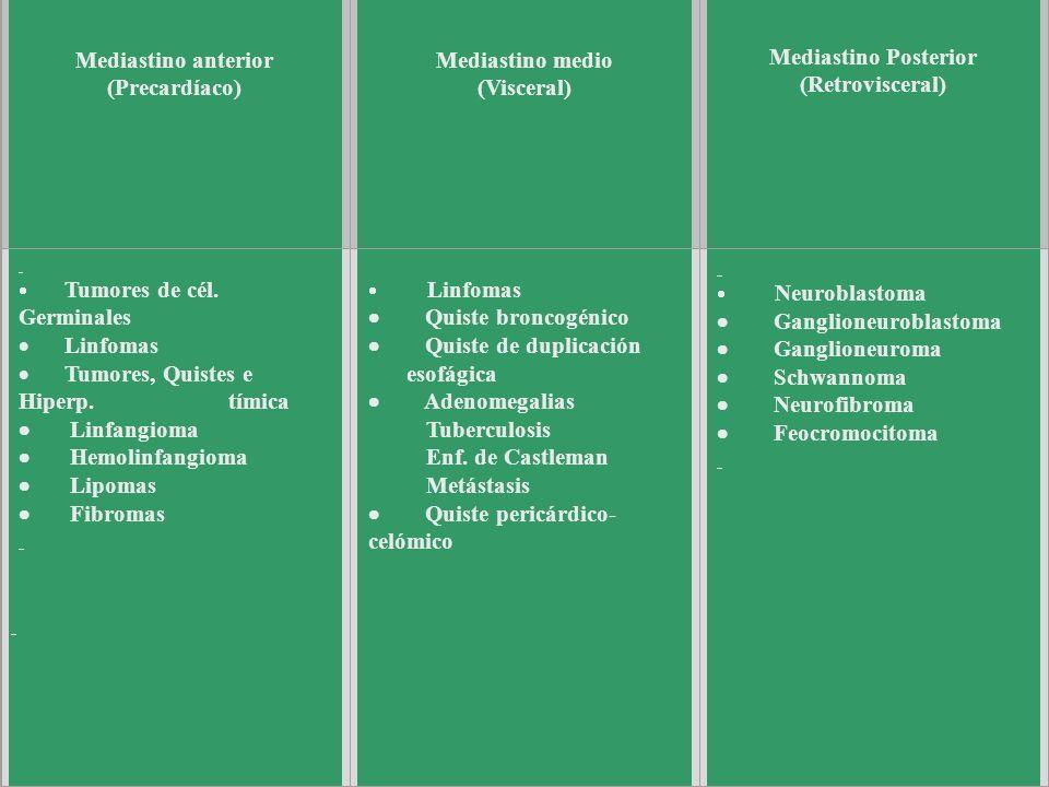 Tumores del Mediastino (según localización)