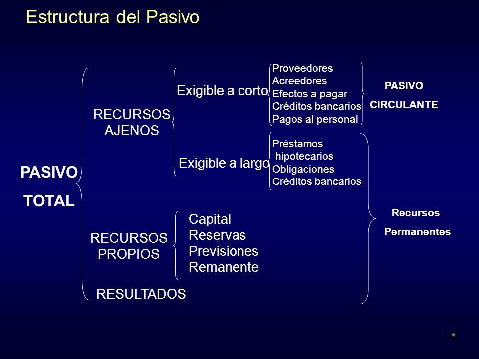 Estructura del Pasivo PASIVO TOTAL Exigible a corto RECURSOS AJENOS