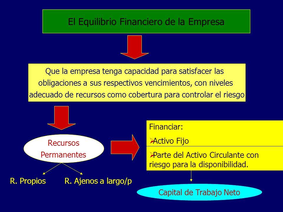 El Equilibrio Financiero de la Empresa