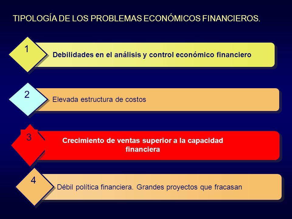 TIPOLOGÍA DE LOS PROBLEMAS ECONÓMICOS FINANCIEROS.