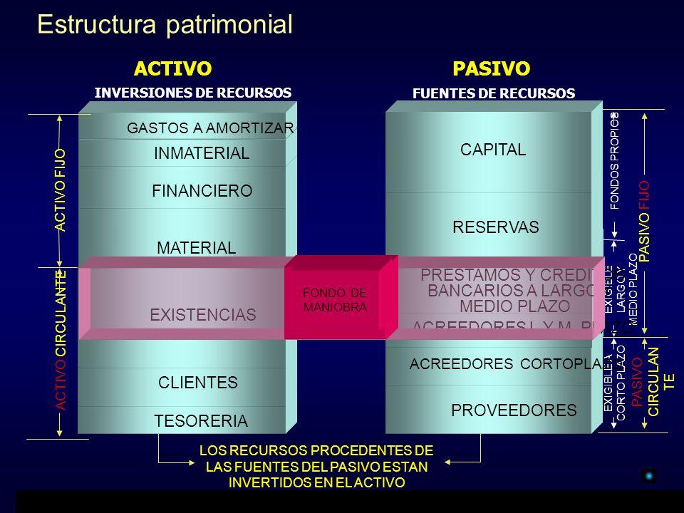 Estructura patrimonial